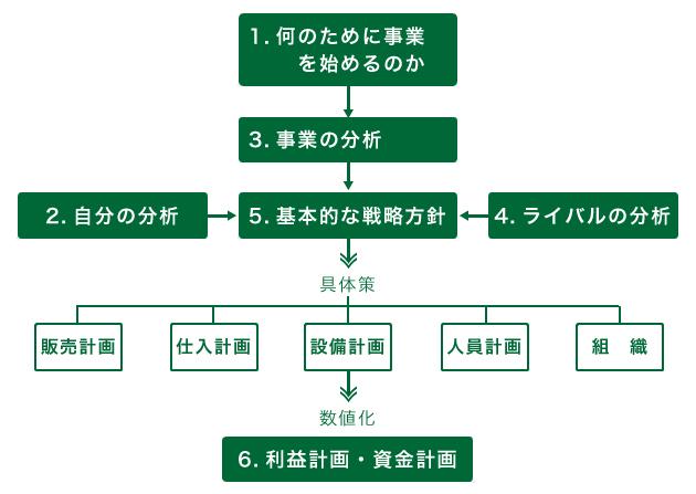 事業計画の進め方